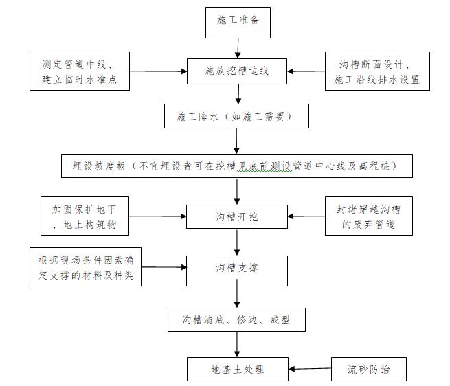 [郑州]市政基础设施工程施工质量管理标准化_7