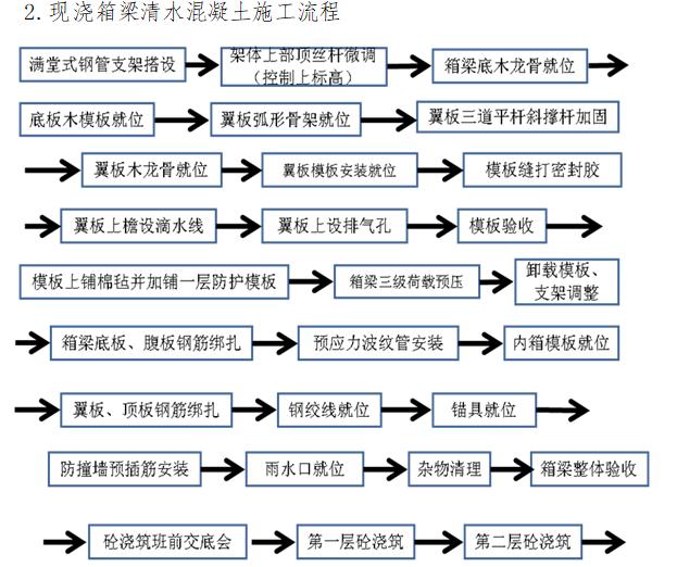 [郑州]市政基础设施工程施工质量管理标准化_11