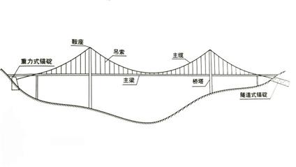 各类桥梁跨越能力大比拼,图文详解_22