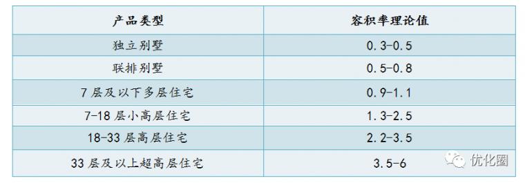 影响地产项目成本的十三个设计规划指标_2