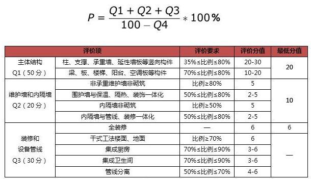 影响地产项目成本的十三个设计规划指标_4