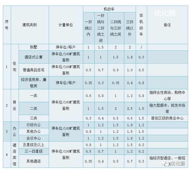 影响地产项目成本的十三个设计规划指标_7
