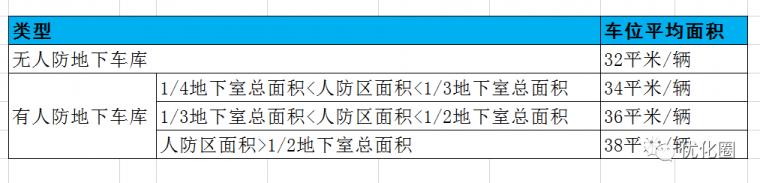 影响地产项目成本的十三个设计规划指标_8