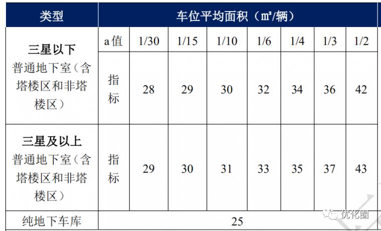 影响地产项目成本的十三个设计规划指标_9
