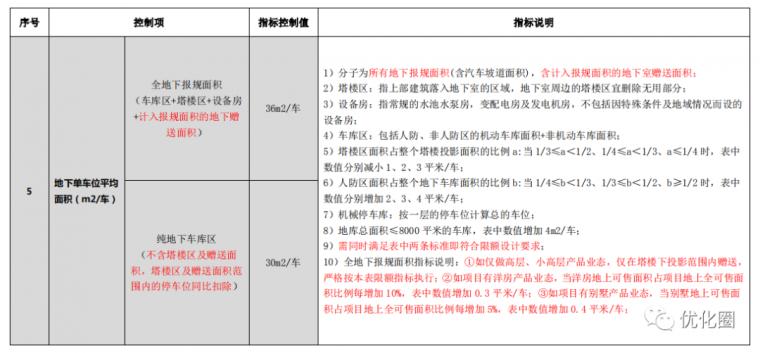 影响地产项目成本的十三个设计规划指标_10