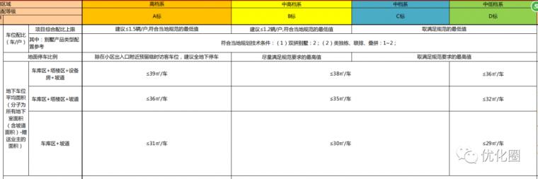 影响地产项目成本的十三个设计规划指标_11