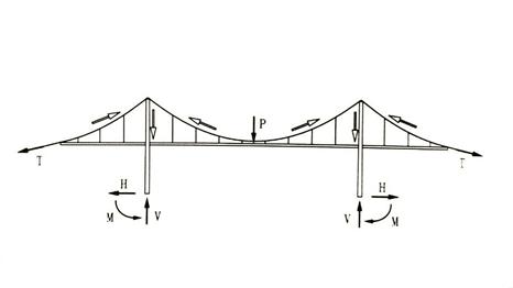 各类桥梁跨越能力大比拼,图文详解_23