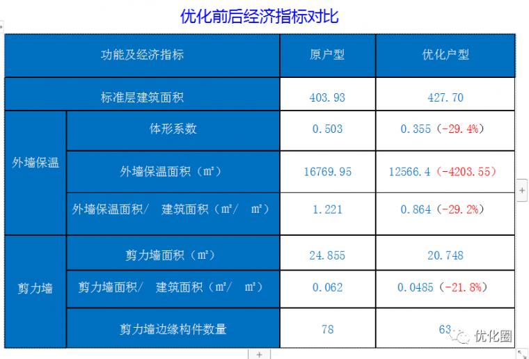 影响地产项目成本的十三个设计规划指标_14
