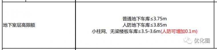 影响地产项目成本的十三个设计规划指标_16