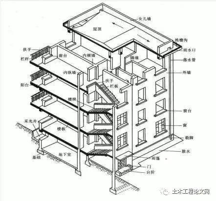 详细、细致的主体结构工程全解!_1