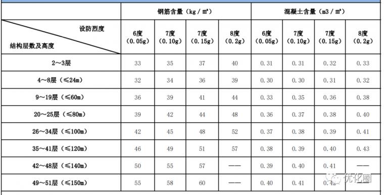 影响地产项目成本的十三个设计规划指标_21