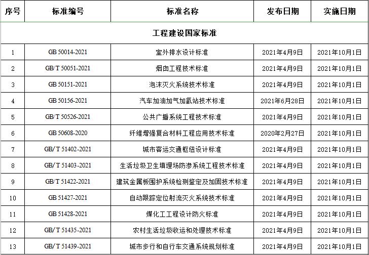 [特别关注]10月这113项工程标准将施行!_2