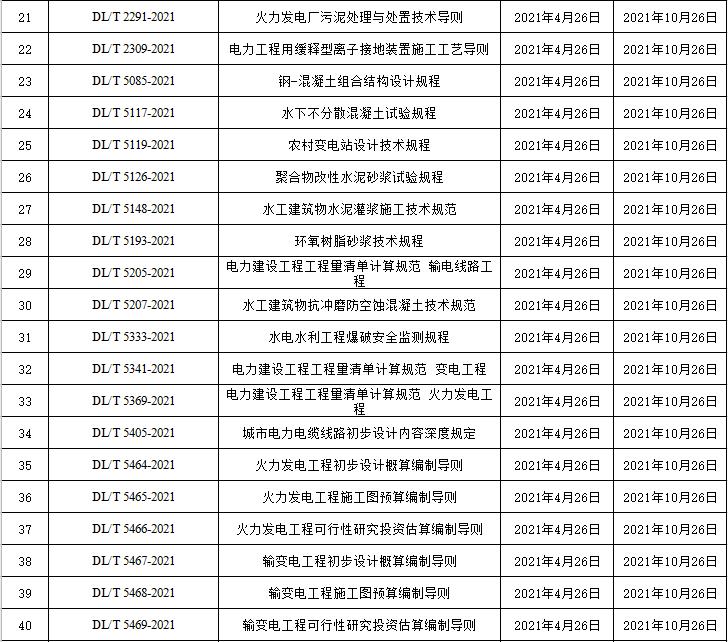 [特别关注]10月这113项工程标准将施行!_4