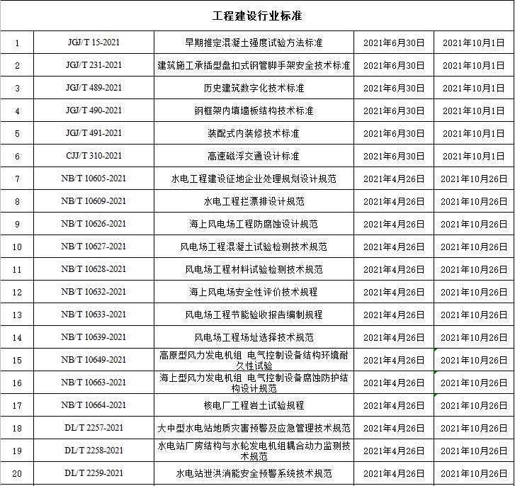 [特别关注]10月这113项工程标准将施行!_3