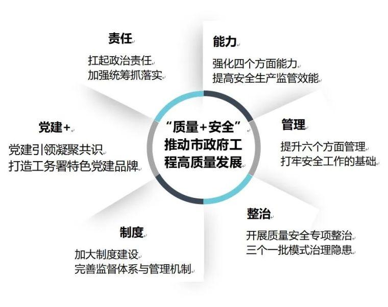 六问项目工程质量安全管理怎么做?_2