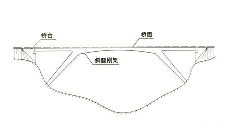 各类桥梁跨越能力大比拼,图文详解_10