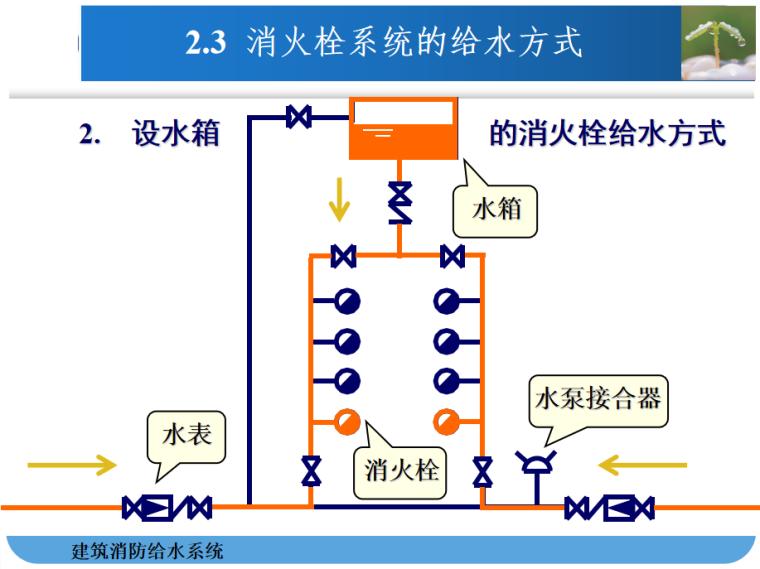 建筑消防给水系统识图与安装PPT_6