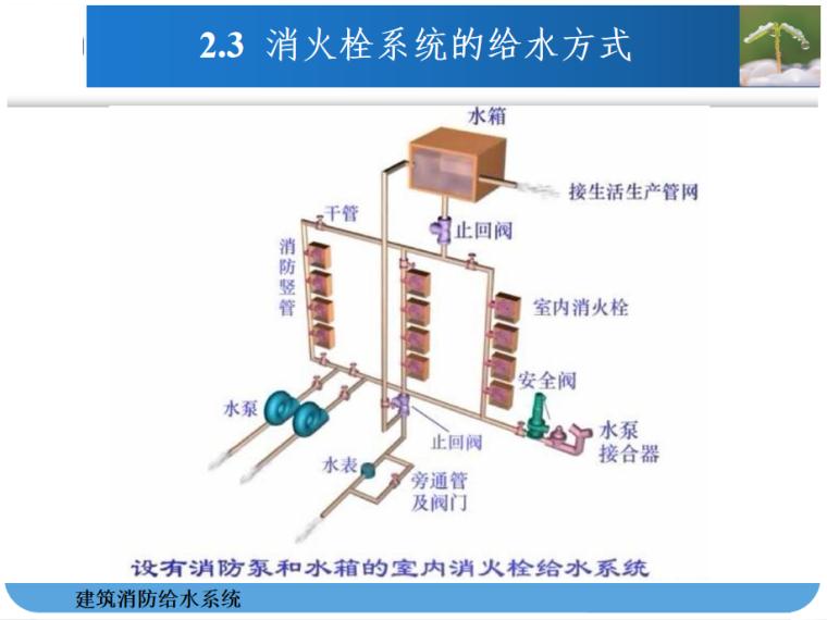 建筑消防给水系统识图与安装PPT_3