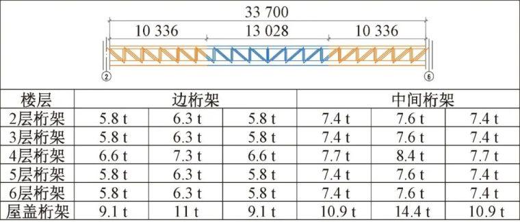 多层大跨度钢桁架安装技术的研究_3