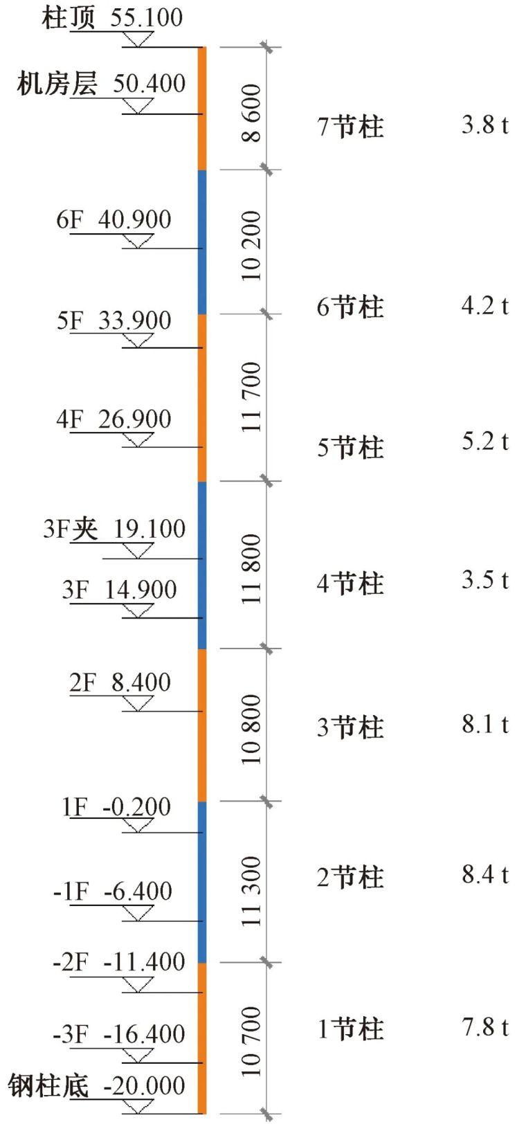 多层大跨度钢桁架安装技术的研究_4