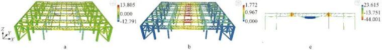 多层大跨度钢桁架安装技术的研究_12