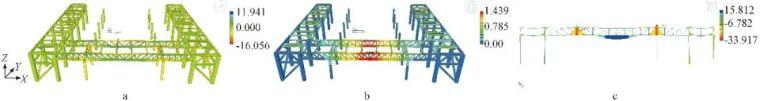 多层大跨度钢桁架安装技术的研究_11