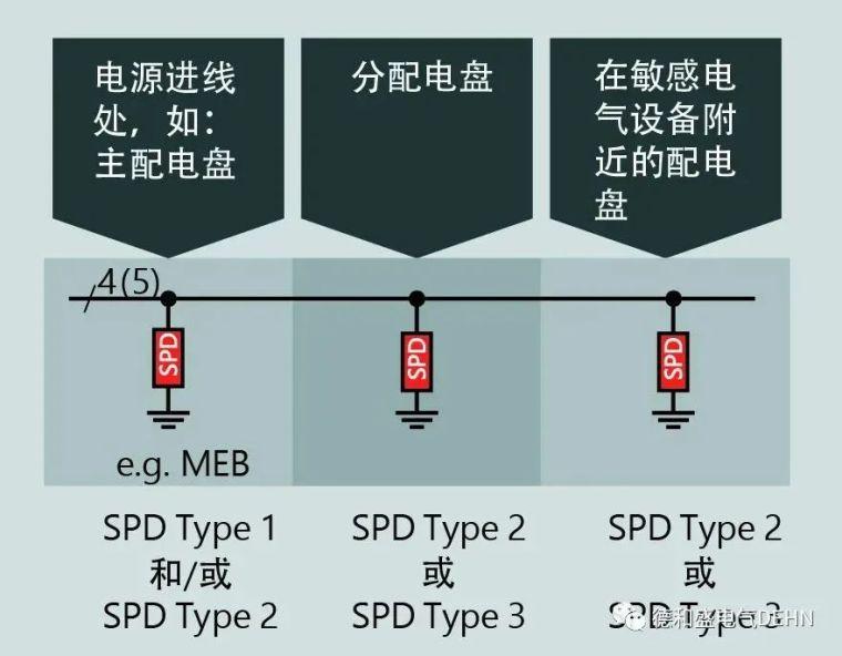 低压开关设备组件(防雷)电涌保护解决方案_5