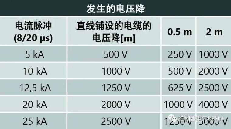 低压开关设备组件(防雷)电涌保护解决方案_9