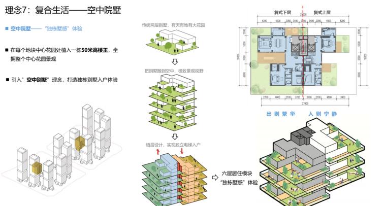 [广东]现代TOD未来社区综合体投标方案2020_6