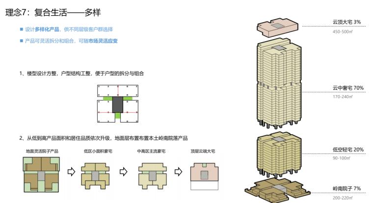 [广东]现代TOD未来社区综合体投标方案2020_5