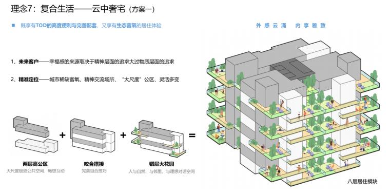 [广东]现代TOD未来社区综合体投标方案2020_8