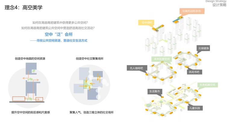 [广东]现代TOD未来社区综合体投标方案2020_9