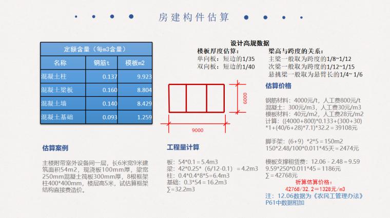 工程造价估算方法与实例(构件估算)PPT_3