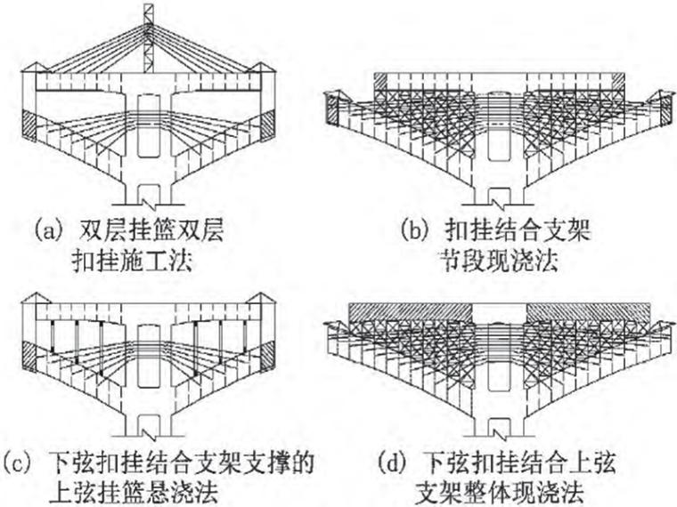 空腹式连续刚构桥设计与施工(208页)_10