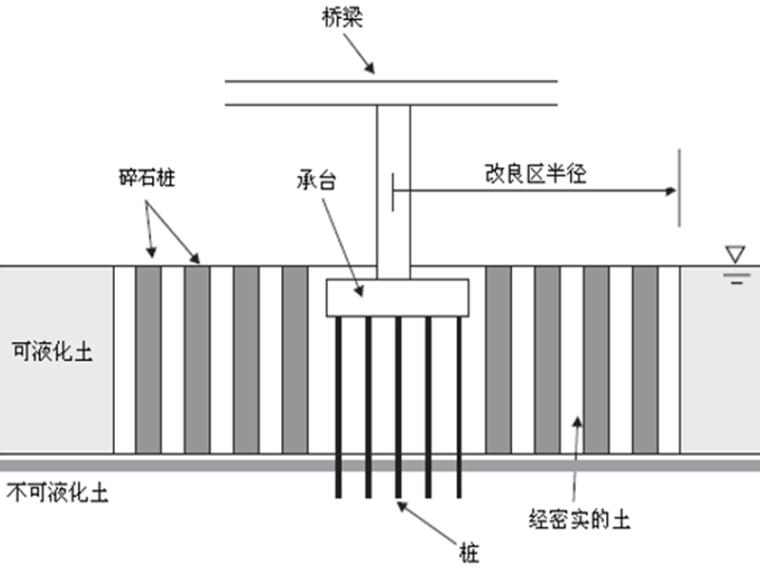 公路抗震加固改造PPT669页(道路桥梁涵隧_5