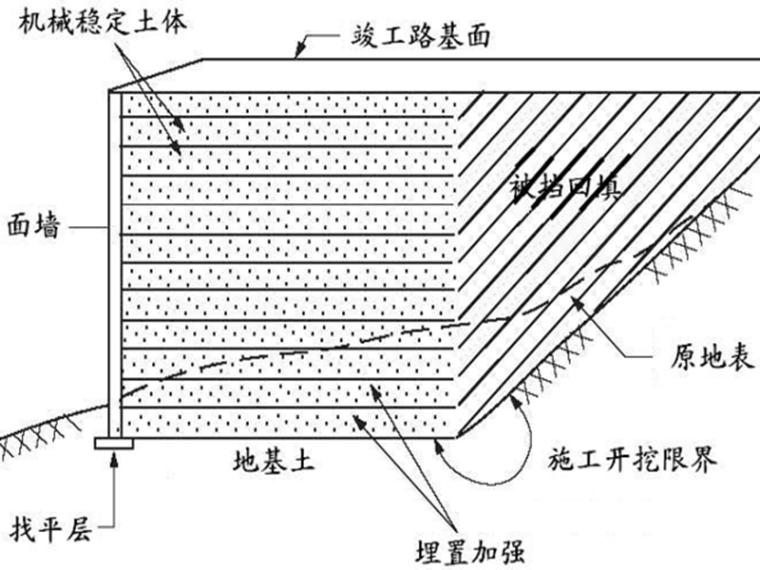 公路抗震加固改造PPT669页(道路桥梁涵隧_16