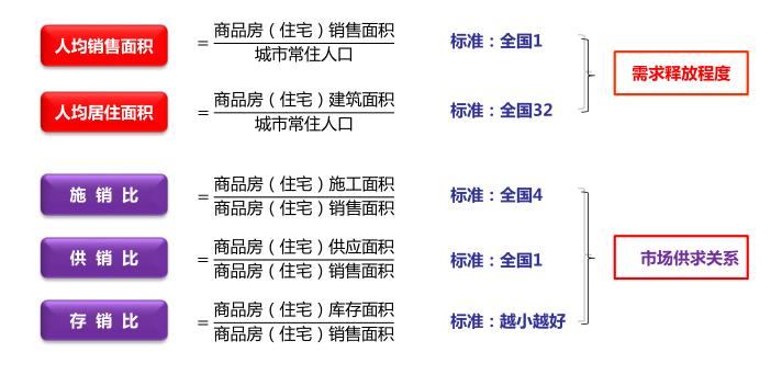 知名地产项目开发调研分析(116页)_6
