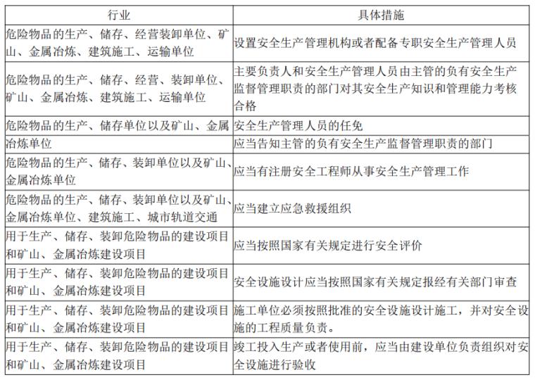 [注安]《安全生产法律法规》考前十页纸2021_4