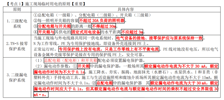 [注安]《安全生产建筑实务》考前十页纸2021_4