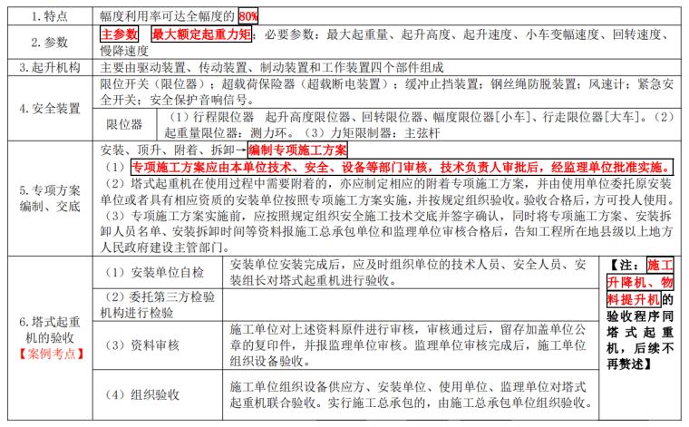[注安]《安全生产建筑实务》考前十页纸2021_5