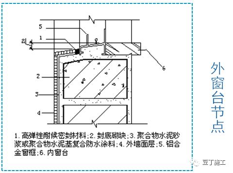 防水施工质量通病分析及防治措施_36