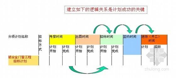 房地产企业运营与计划管理(含其它更多资料)_2
