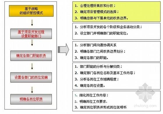 房地产企业运营与计划管理(含其它更多资料)_4