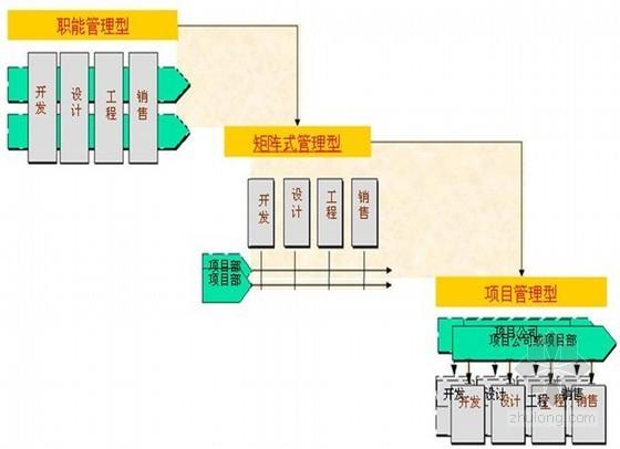 房地产企业运营与计划管理(含其它更多资料)_1