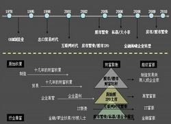 房地产企业运营与计划管理(含其它更多资料)_7