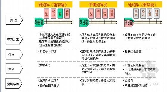 房地产企业运营与计划管理(含其它更多资料)_3