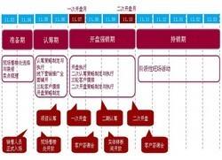 房地产企业运营与计划管理(含其它更多资料)_9
