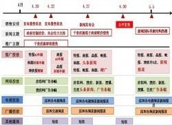 房地产企业运营与计划管理(含其它更多资料)_11