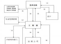 房地产企业运营与计划管理(含其它更多资料)_10