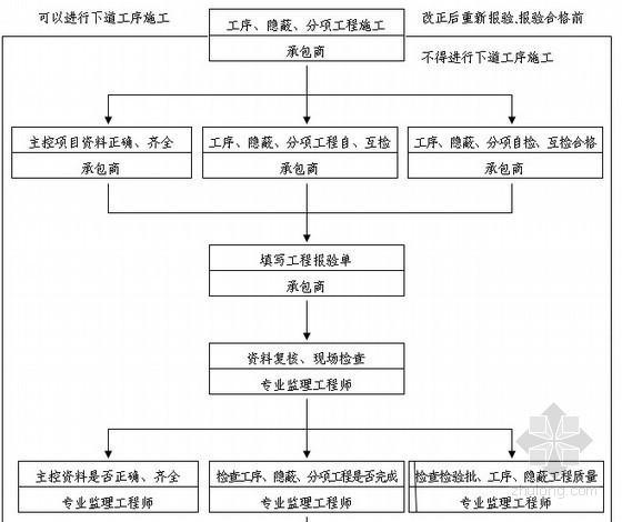 高档住宅工程监理大纲范本_5